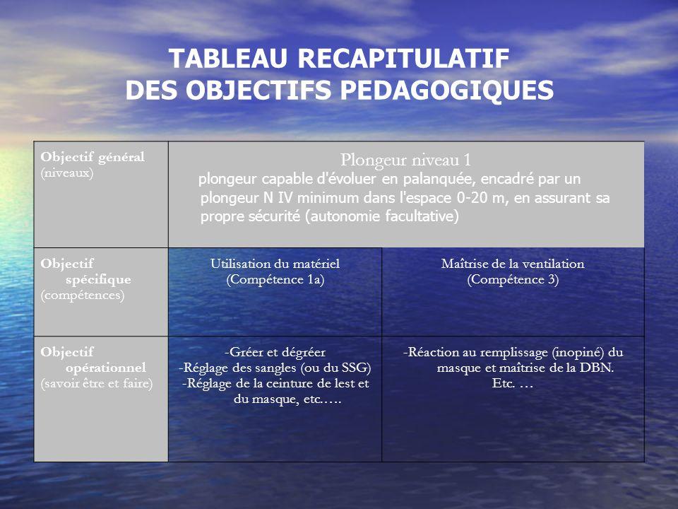TABLEAU RECAPITULATIF DES OBJECTIFS PEDAGOGIQUES Objectif général (niveaux) Plongeur niveau 1 plongeur capable d'évoluer en palanquée, encadré par un