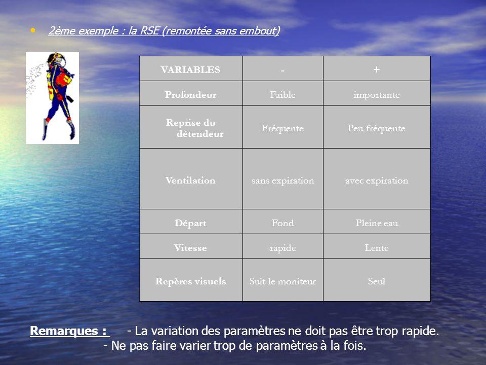 2ème exemple : la RSE (remontée sans embout) VARIABLES-+ ProfondeurFaibleimportante Reprise du détendeur FréquentePeu fréquente Ventilationsans expira