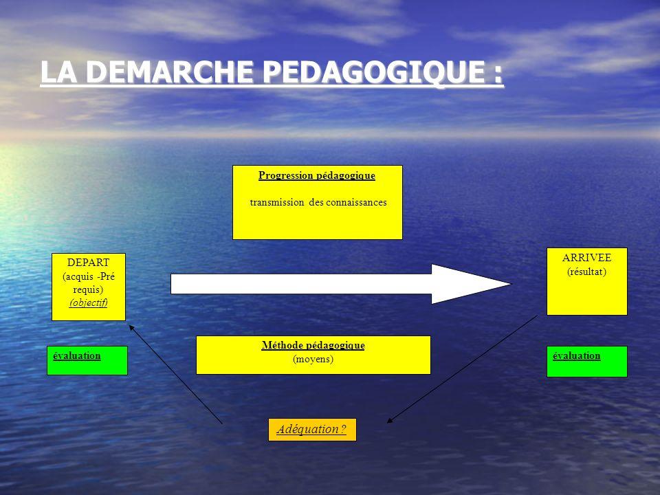 LA DEMARCHE PEDAGOGIQUE : Adéquation ? ARRIVEE (résultat) Progression pédagogique transmission des connaissances Méthode pédagogique (moyens) évaluati