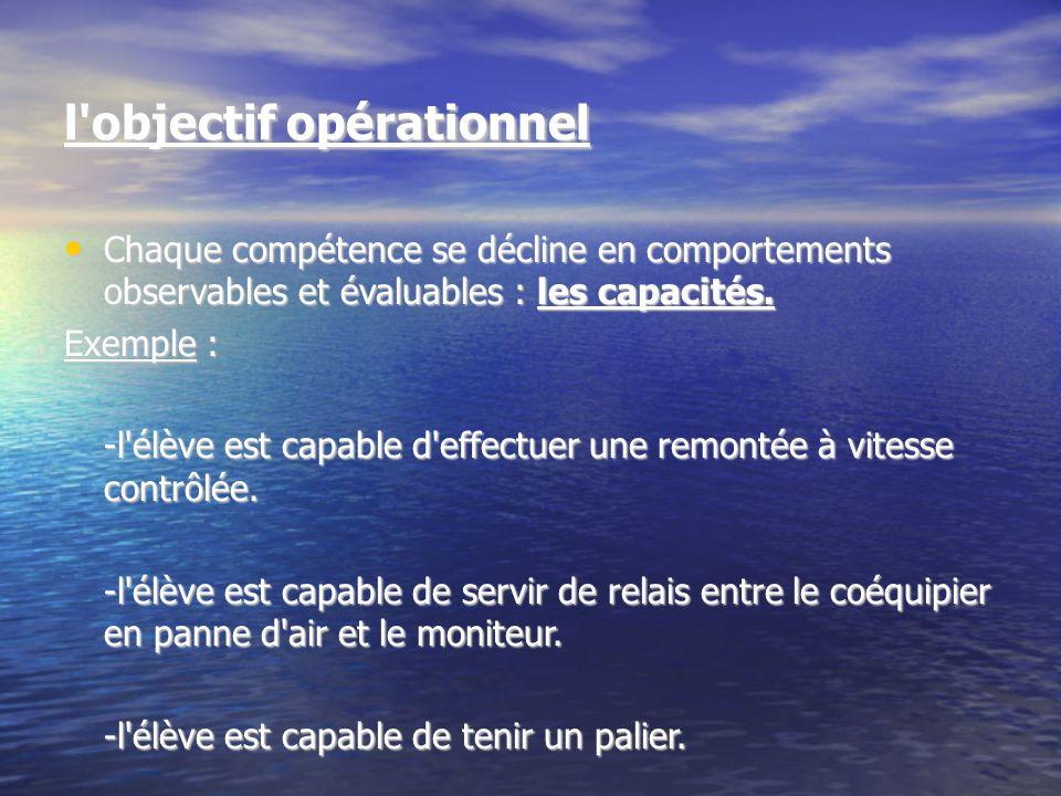 TABLEAU RECAPITULATIF DES OBJECTIFS PEDAGOGIQUES Objectif général (niveaux) Plongeur niveau 1 plongeur capable d évoluer en palanquée, encadré par un plongeur N IV minimum dans l espace 0-20 m, en assurant sa propre sécurité (autonomie facultative) Objectif spécifique (compétences) Utilisation du matériel (Compétence 1a) Maîtrise de la ventilation (Compétence 3) Objectif opérationnel (savoir être et faire) -Gréer et dégréer -Réglage des sangles (ou du SSG) -Réglage de la ceinture de lest et du masque, etc.….