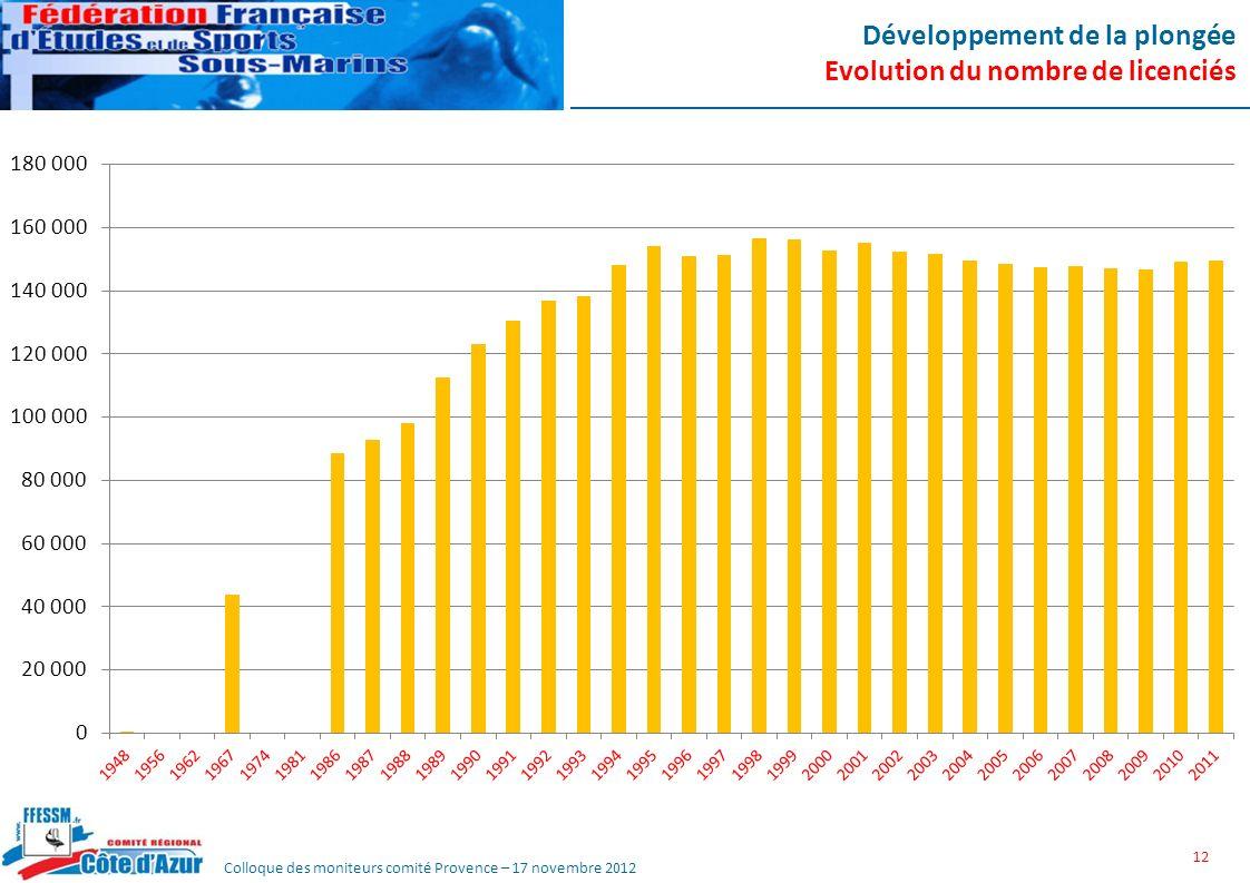 Colloque des moniteurs comité Provence – 17 novembre 2012 Développement de la plongée Evolution du nombre de licenciés 12