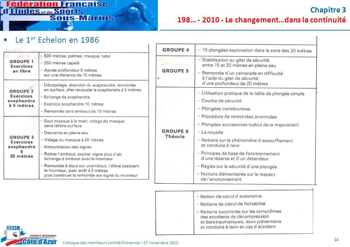 Colloque des moniteurs comité Provence – 17 novembre 2012 Chapitre 3 198… - 2010 - Le changement…dans la continuité Le 1 er Echelon en 1986 14