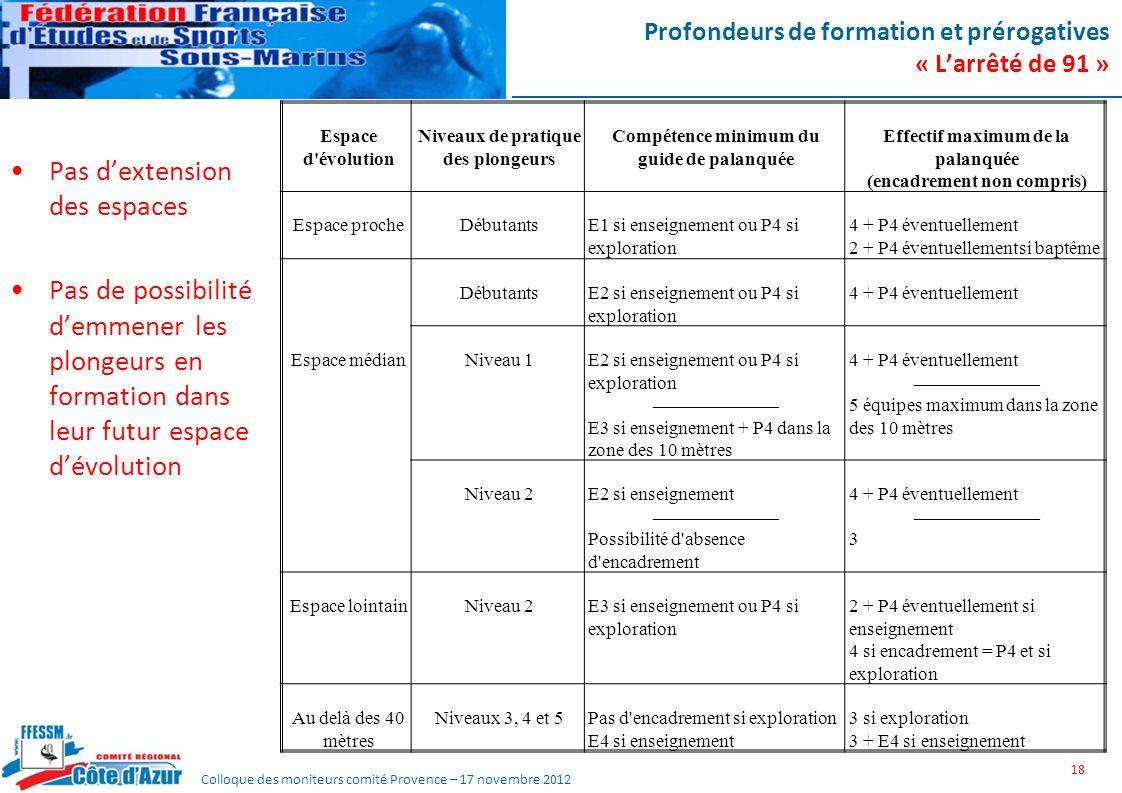 Colloque des moniteurs comité Provence – 17 novembre 2012 Profondeurs de formation et prérogatives « Larrêté de 91 » Pas dextension des espaces Pas de