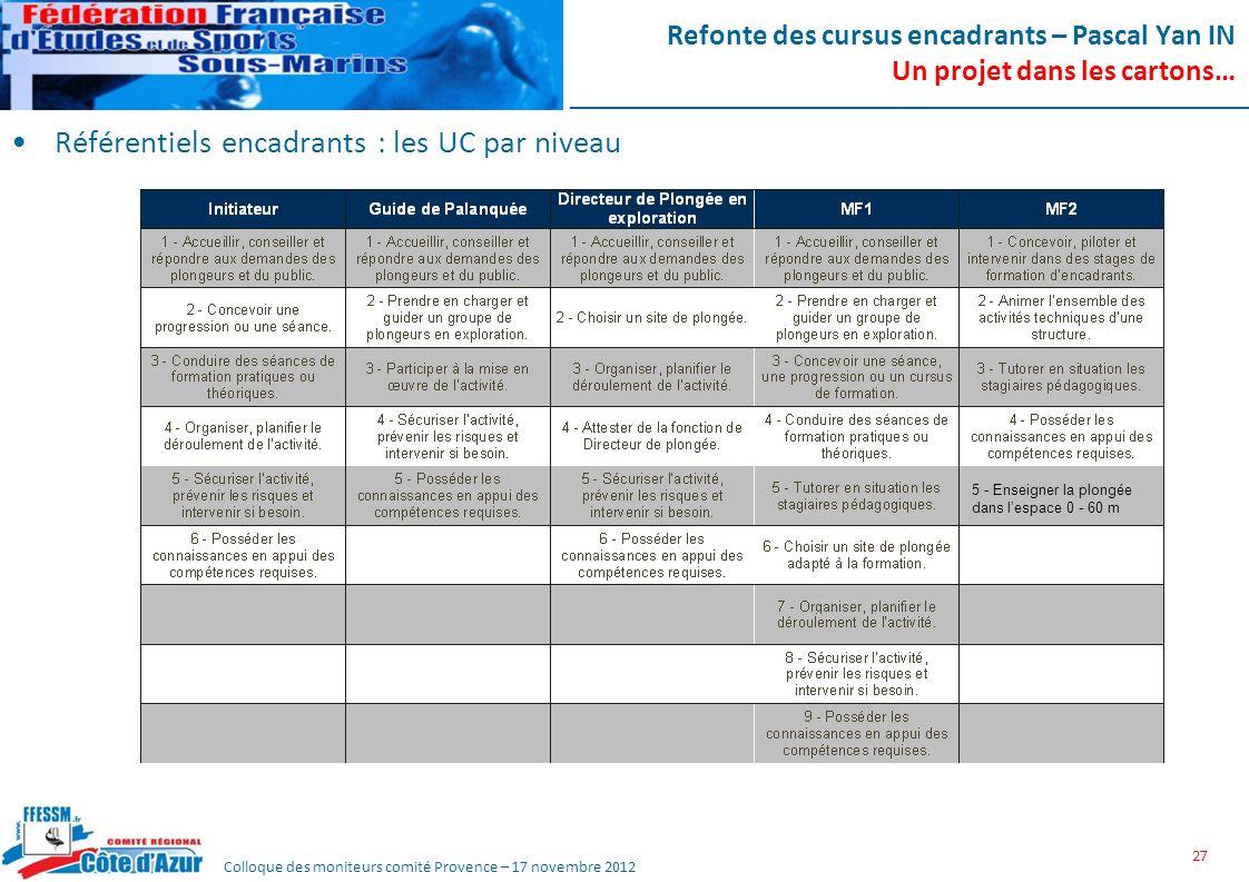 Colloque des moniteurs comité Provence – 17 novembre 2012 Refonte des cursus encadrants – Pascal Yan IN Un projet dans les cartons… Référentiels encad
