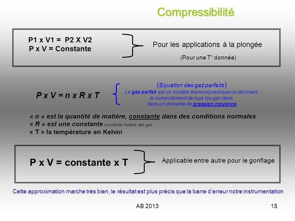 AB 201315 Compressibilité Compressibilité P1 x V1 = P2 X V2 P x V = Constante Pour les applications à la plongée ( Equation des gaz parfaits ) Le gaz
