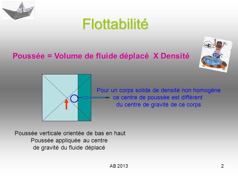 AB 20132 Flottabilité Poussée verticale orientée de bas en haut Poussée appliquée au centre de gravité du fluide déplacé Pour un corps solide de densi