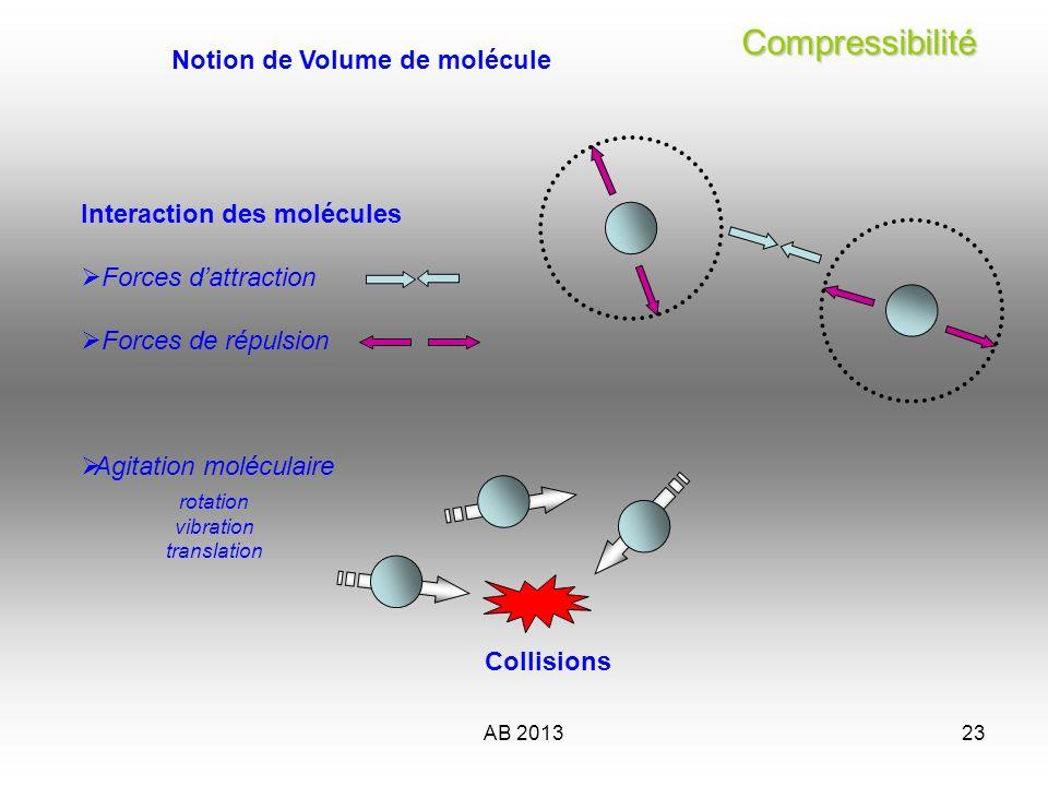 AB 201323 Compressibilité Compressibilité Interaction des molécules Forces dattraction Forces de répulsion Agitation moléculaire Notion de Volume de m