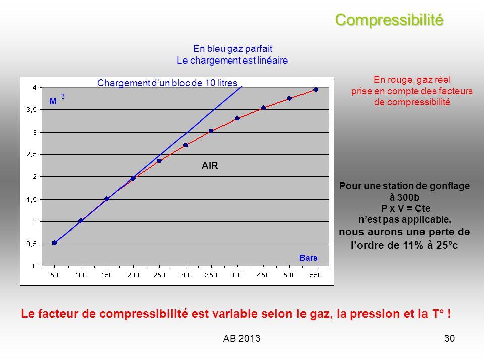 AB 201330 Compressibilité Compressibilité M 3 Bars Pour une station de gonflage à 300b P x V = Cte nest pas applicable, nous aurons une perte de lordr