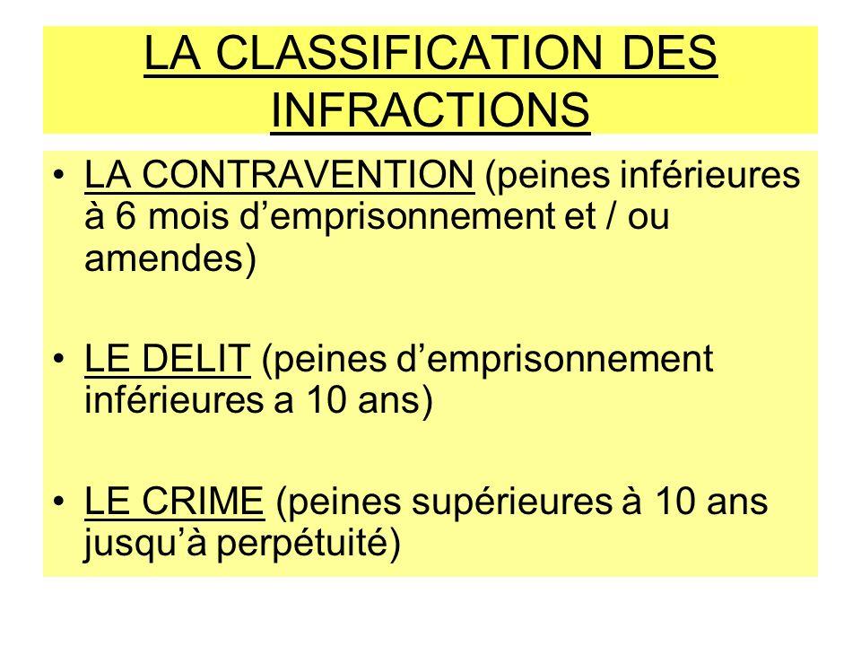 LA CLASSIFICATION DES INFRACTIONS LA CONTRAVENTION (peines inférieures à 6 mois demprisonnement et / ou amendes) LE DELIT (peines demprisonnement infé