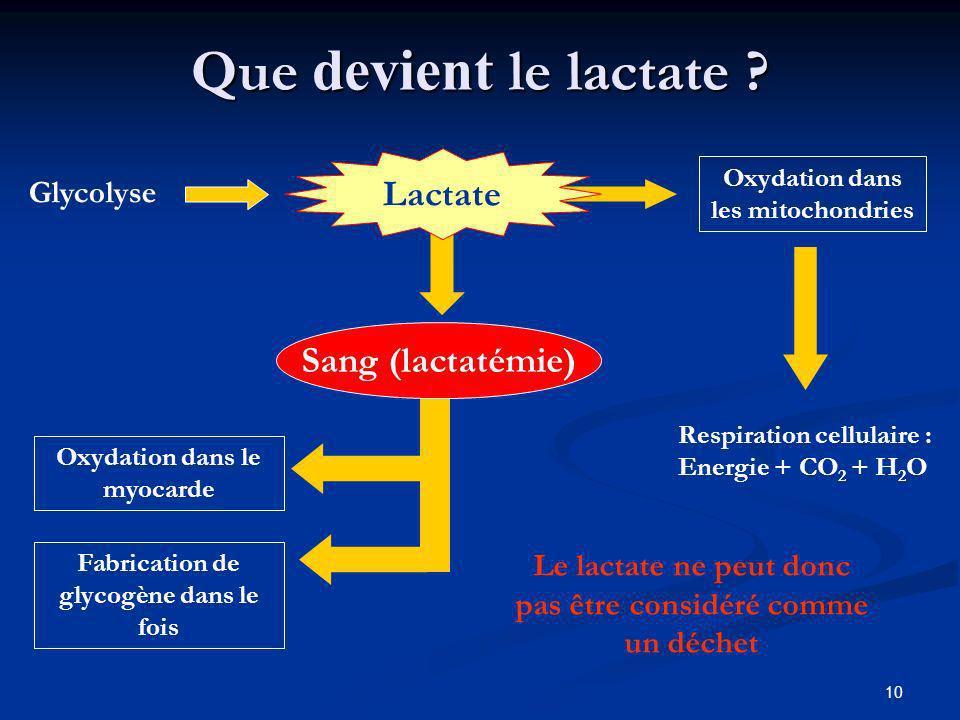 10 Que devient le lactate ? Lactate Oxydation dans les mitochondries Respiration cellulaire : Energie + CO 2 + H 2 O Sang (lactatémie) Oxydation dans
