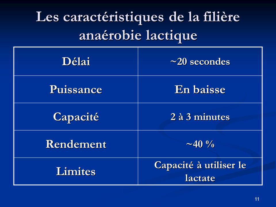 11 Les caractéristiques de la filière anaérobie lactique Délai ~20 secondes Puissance En baisse Capacité 2 à 3 minutes Rendement ~40 % Limites Capacit