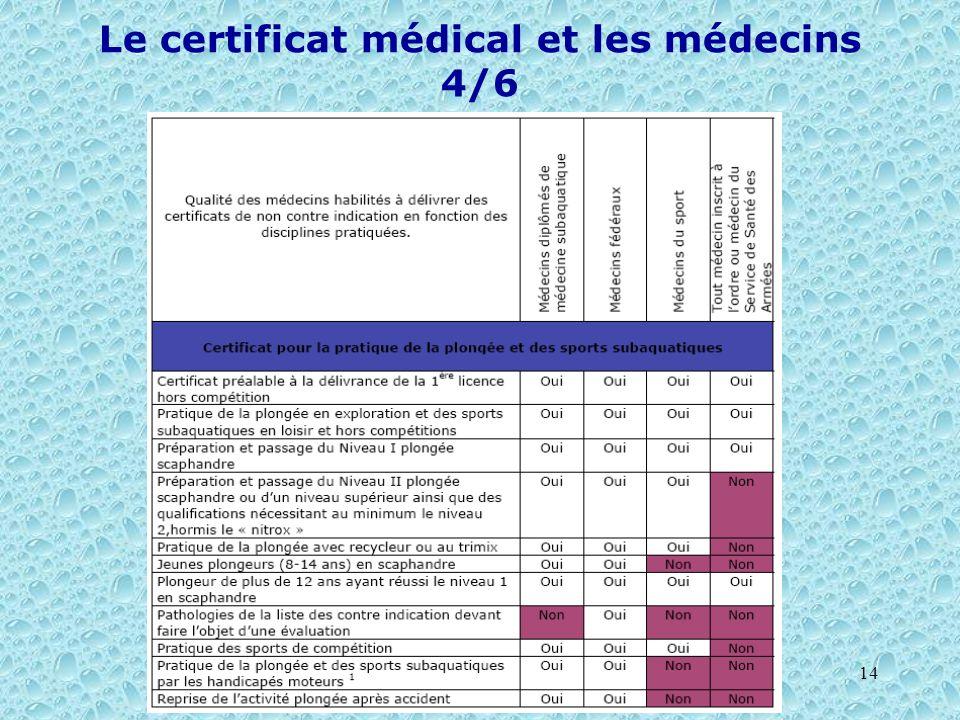 14 Le certificat médical et les médecins 4/6