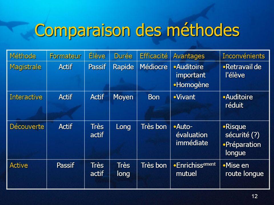 12 Comparaison des méthodes MéthodeFormateurÉlèveDuréeEfficacitéAvantagesInconvénients Magistrale Interactive Découverte Active ActifPassifRapideMédio