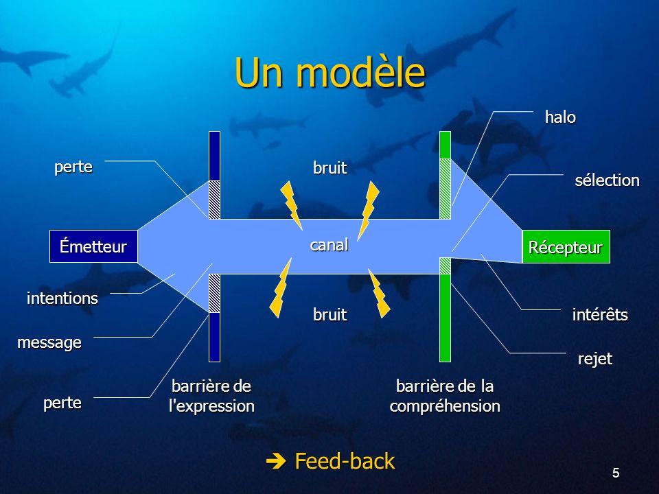 5 Un modèle Émetteur Récepteur barrière de l'expression barrière de la compréhension intentions intérêts halo rejet sélection perte message perte cana