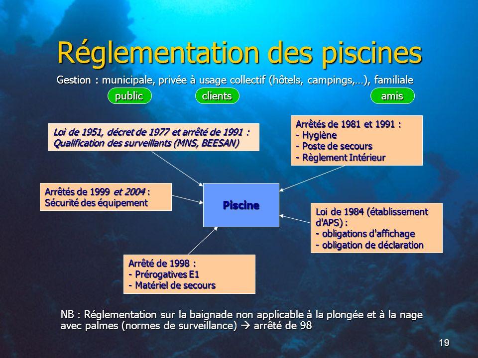19 Réglementation des piscines Piscine Arrêtés de 1981 et 1991 : - Hygiène - Poste de secours - Règlement Intérieur Loi de 1984 (établissement d'APS)