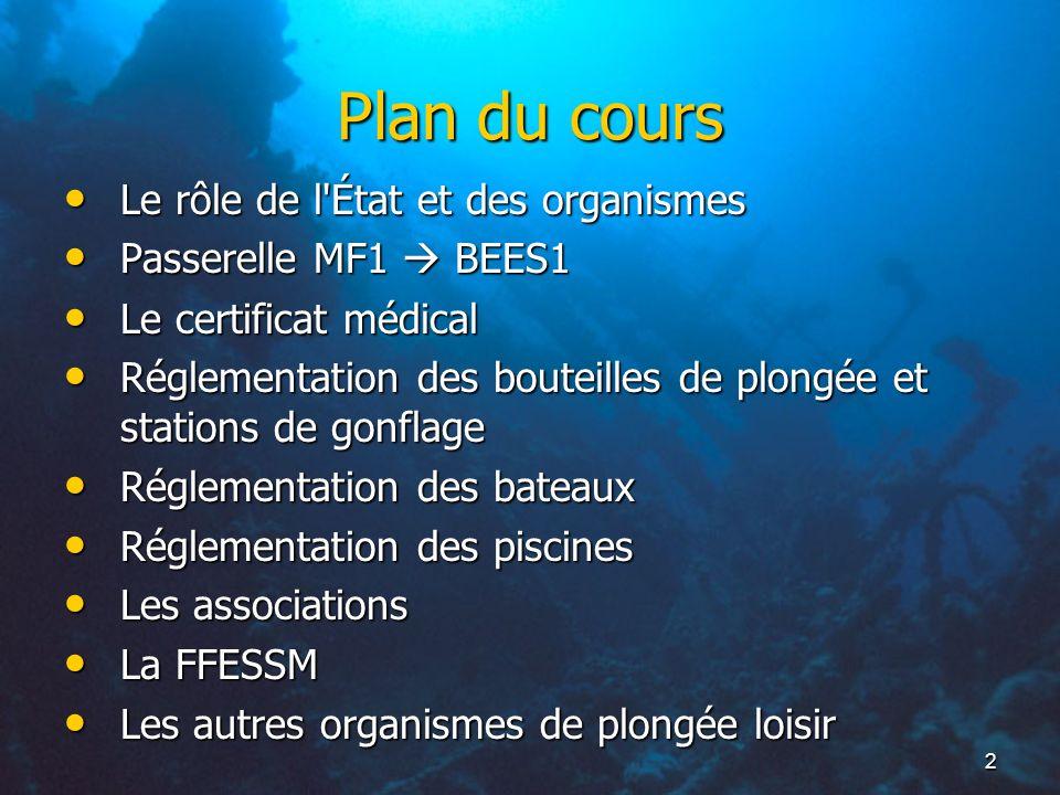 2 Plan du cours Le rôle de l'État et des organismes Le rôle de l'État et des organismes Passerelle MF1 BEES1 Passerelle MF1 BEES1 Le certificat médica