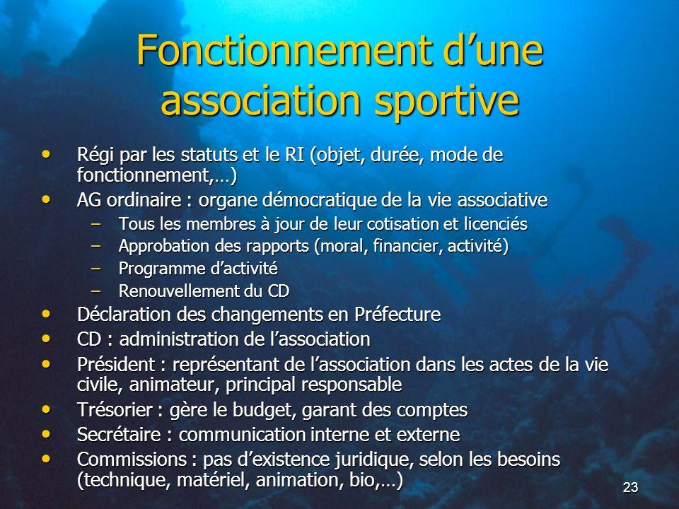 23 Fonctionnement dune association sportive Régi par les statuts et le RI (objet, durée, mode de fonctionnement,…) Régi par les statuts et le RI (obje