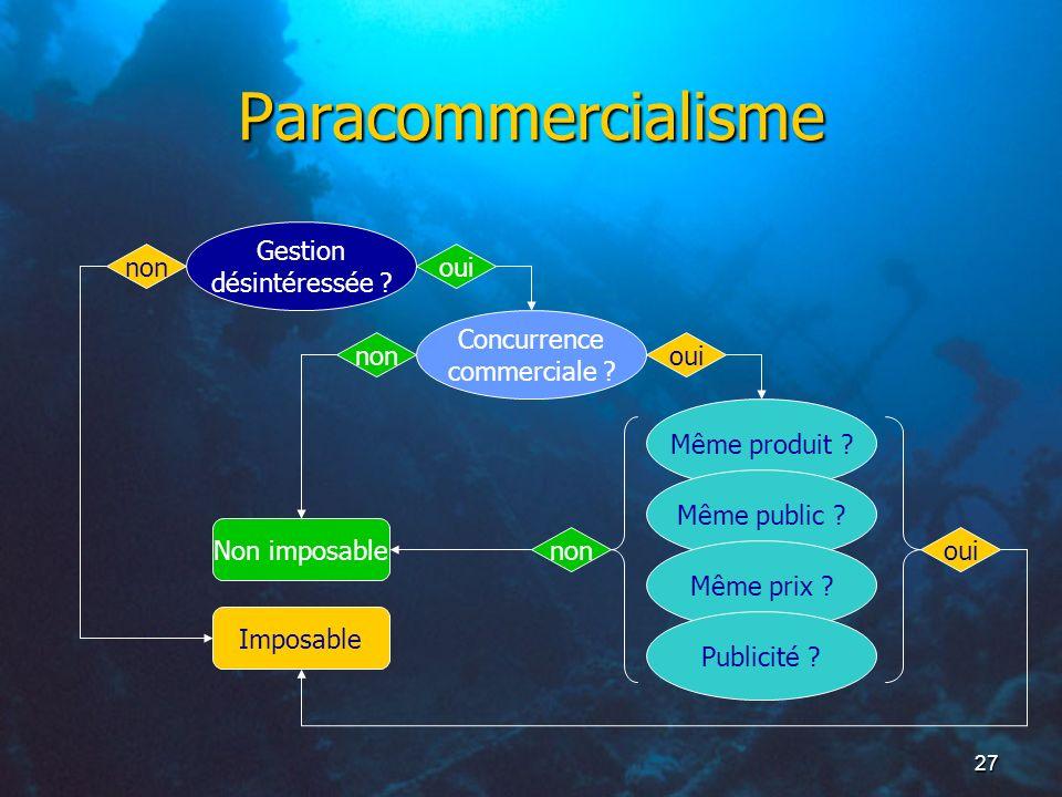 27 Paracommercialisme Gestion désintéressée ? Concurrence commerciale ? oui Même produit ? ouinon Non imposable non Imposable Même public ? Même prix