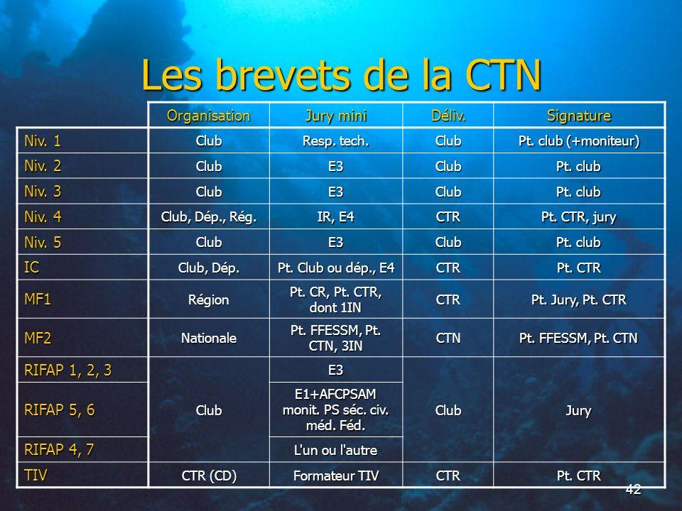 42 Les brevets de la CTN Organisation Jury mini Déliv.Signature Niv. 1 Club Resp. tech. Club Pt. club (+moniteur) Niv. 2 ClubE3Club Pt. club Niv. 3 Cl