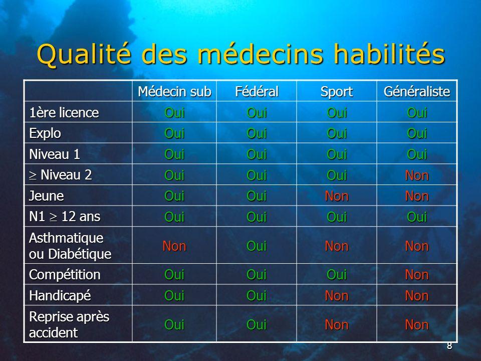 8 Qualité des médecins habilités Médecin sub FédéralSportGénéraliste 1ère licence OuiOuiOuiOui Explo OuiOuiOuiOui Niveau 1 OuiOuiOuiOui Niveau 2 Nivea