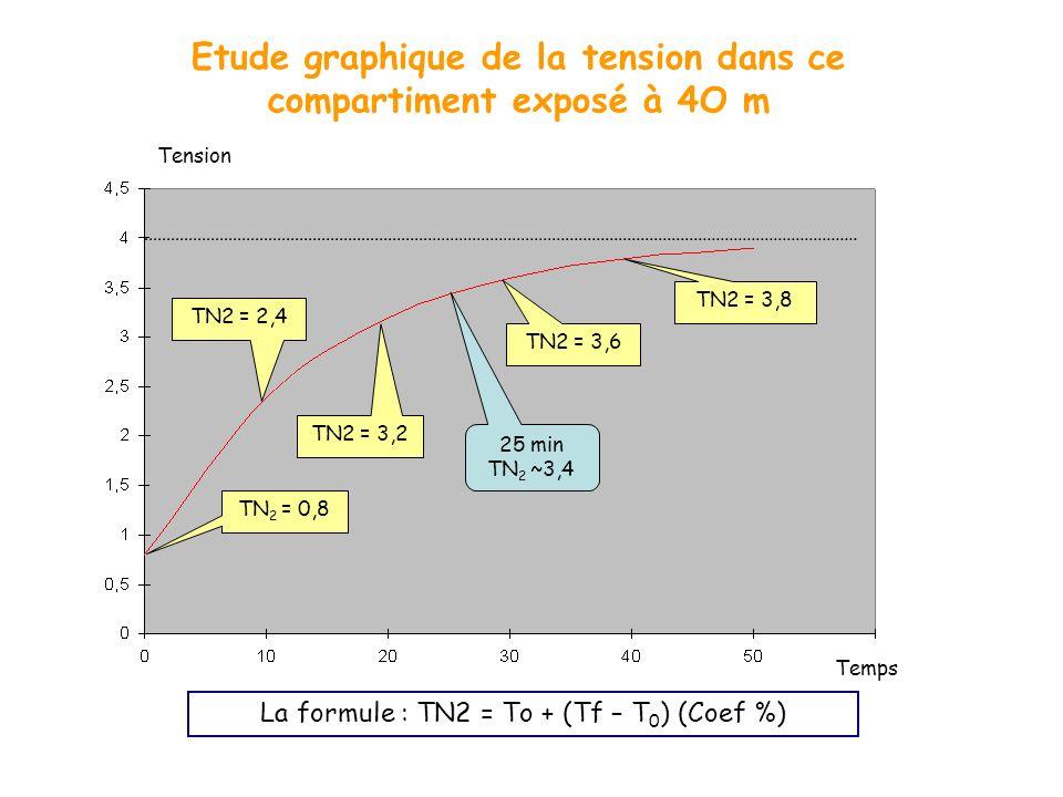 Etude graphique de la tension dans ce compartiment exposé à 4O m La formule : TN2 = To + (Tf – T 0 ) (Coef %) Tension Temps 25 min TN 2 ~3,4 TN 2 = 0,
