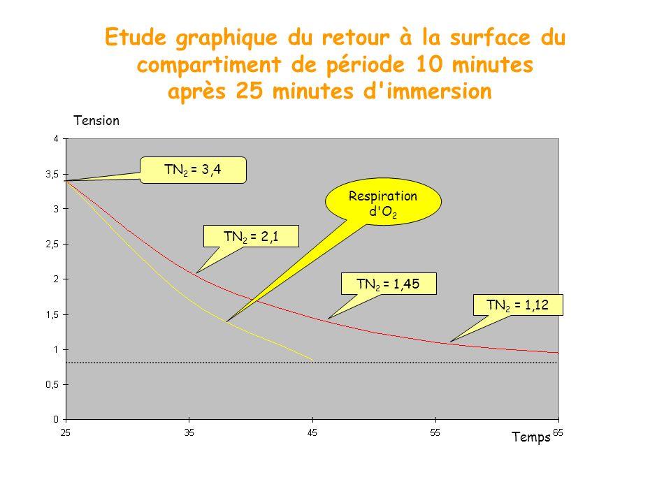 Etude graphique du retour à la surface du compartiment de période 10 minutes après 25 minutes d'immersion Temps Tension TN 2 = 3,4 TN 2 = 2,1 TN 2 = 1