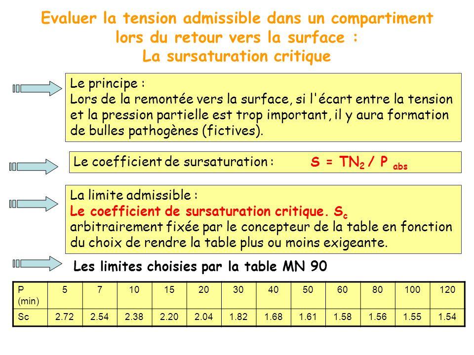 Evaluer la tension admissible dans un compartiment lors du retour vers la surface : La sursaturation critique Le principe : Lors de la remontée vers l