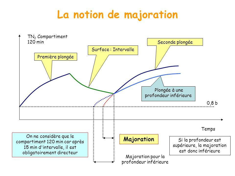 La notion de majoration Première plongée Surface : Intervalle Seconde plongée Majoration TN 2 Compartiment 120 min Temps 0,8 b On ne considère que le