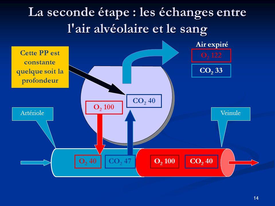 14 ArtérioleVeinule La seconde étape : les échanges entre l'air alvéolaire et le sang O 2 100 O 2 40 CO 2 40 CO 2 47O 2 100CO 2 40 Air expiré O 2 122
