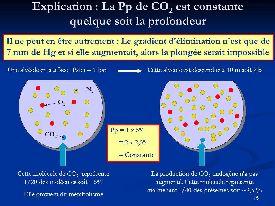 15 Explication : La Pp de CO 2 est constante quelque soit la profondeur Il ne peut en être autrement : Le gradient d'élimination n'est que de 7 mm de