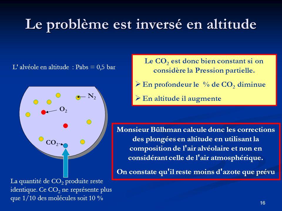 16 Le problème est inversé en altitude Le CO 2 est donc bien constant si on considère la Pression partielle. En profondeur le % de CO 2 diminue En alt