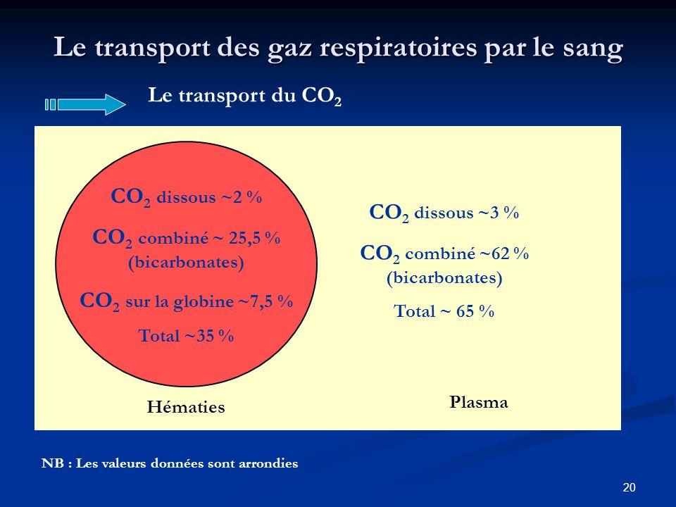 20 Hématies Plasma Le transport des gaz respiratoires par le sang Le transport du CO 2 CO 2 dissous ~2 % CO 2 combiné ~ 25,5 % (bicarbonates) CO 2 sur