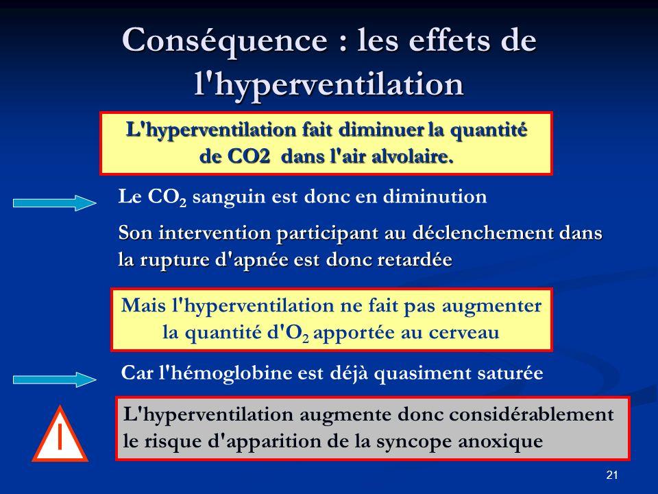21 Conséquence : les effets de l'hyperventilation Mais l'hyperventilation ne fait pas augmenter la quantité d'O 2 apportée au cerveau Car l'hémoglobin