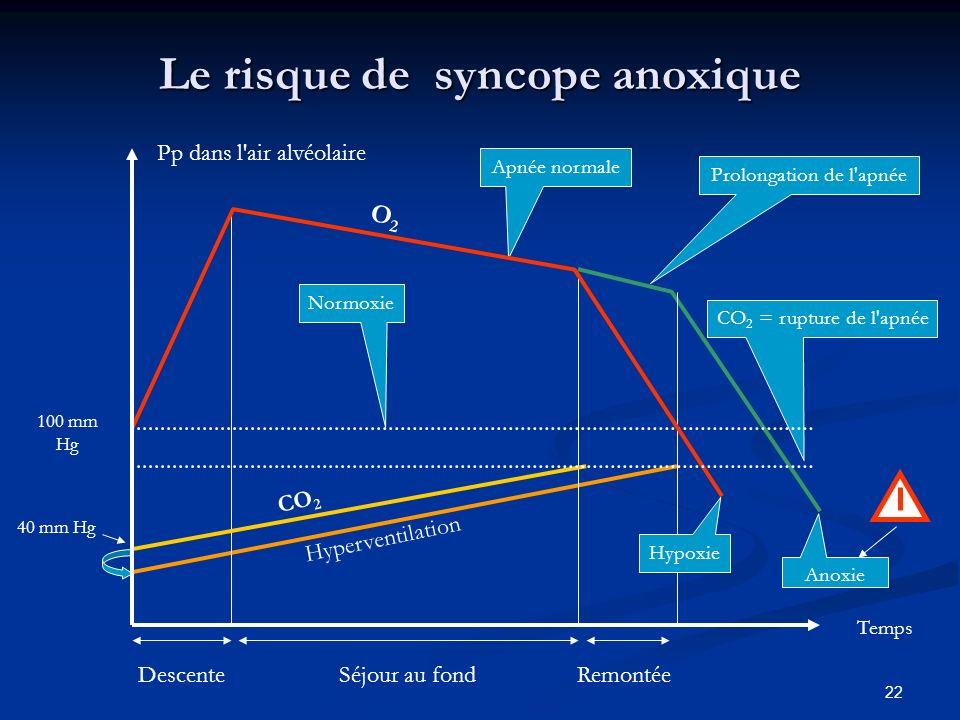 22 Le risque de syncope anoxique Hyperventilation Prolongation de l'apnée Anoxie CO 2 = rupture de l'apnée 40 mm Hg Apnée normale DescenteSéjour au fo