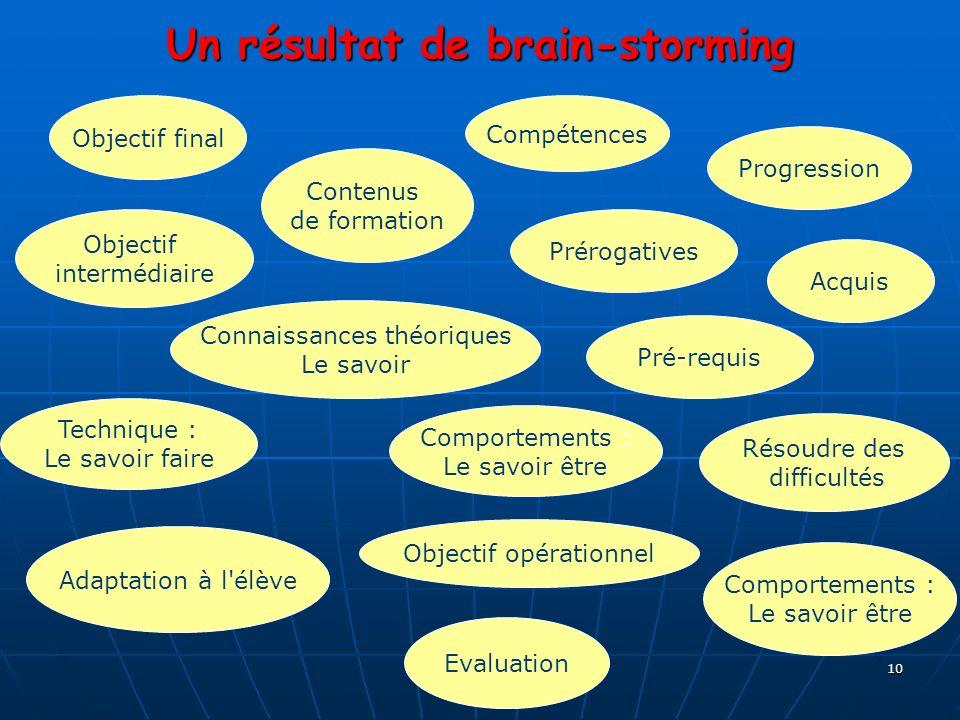 10 Un résultat de brain-storming Objectif final Contenus de formation Compétences Progression Prérogatives Objectif intermédiaire Connaissances théori
