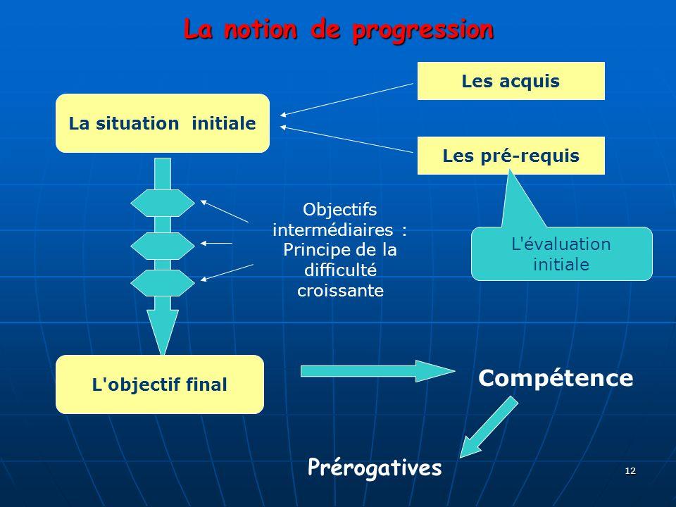 12 La notion de progression La situation initiale Les acquis Les pré-requis L'évaluation initiale L'objectif final Objectifs intermédiaires : Principe