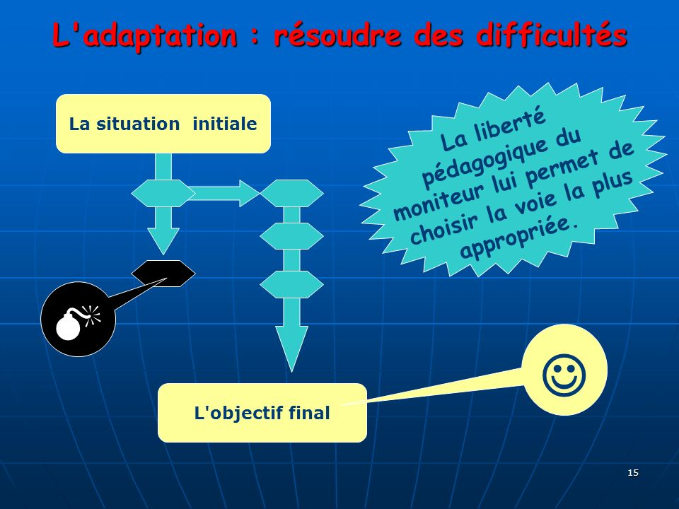 15 L'adaptation : résoudre des difficultés La situation initiale L'objectif final L a l i b e r t é p é d a g o g i q u e d u m o n i t e u r l u i p
