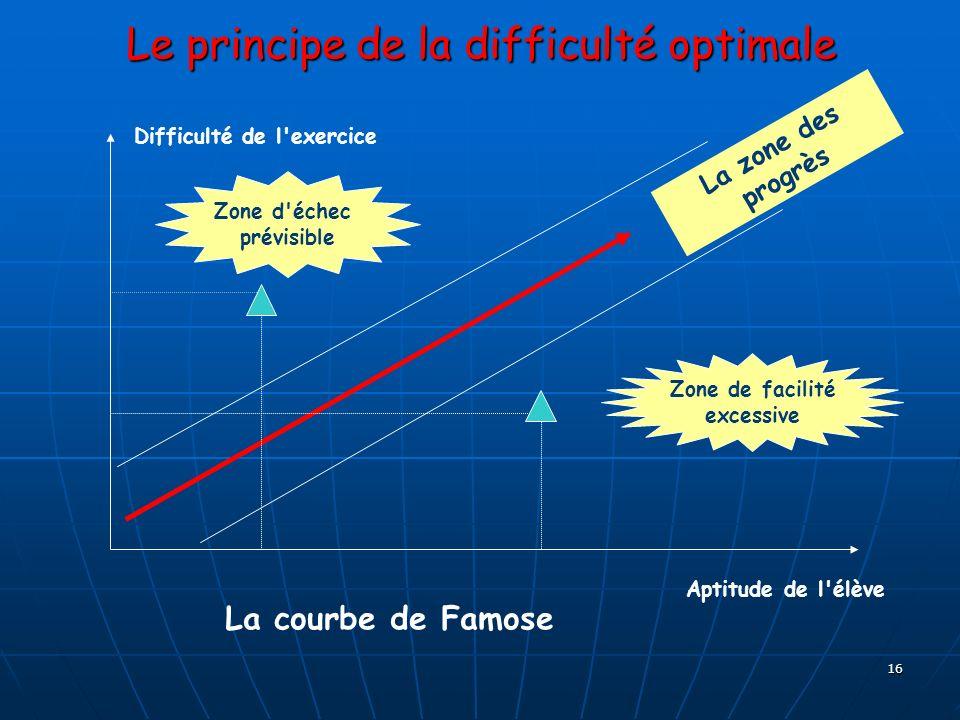 16 Le principe de la difficulté optimale Difficulté de l'exercice Aptitude de l'élève Zone d'échec prévisible Zone de facilité excessive La zone des p