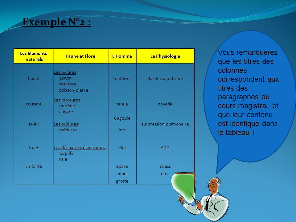3 éme exemple: Utilisation dun schéma: (déterminez un code couleur).