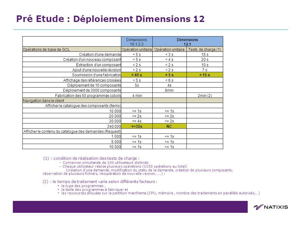 COPIL du 31/08/2011 (1) : condition de réalisation des tests de charge : - Connexion simultanée de 100 utilisateurs distincts - Chaque utilisateur réa