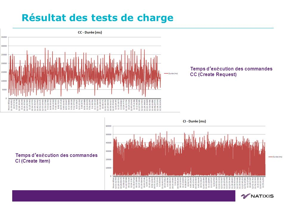 COPIL du 31/08/2011COPIL du14 Résultat des tests de charge Temps d ex é cution des commandes CC (Create Request) Temps d ex é cution des commandes CI
