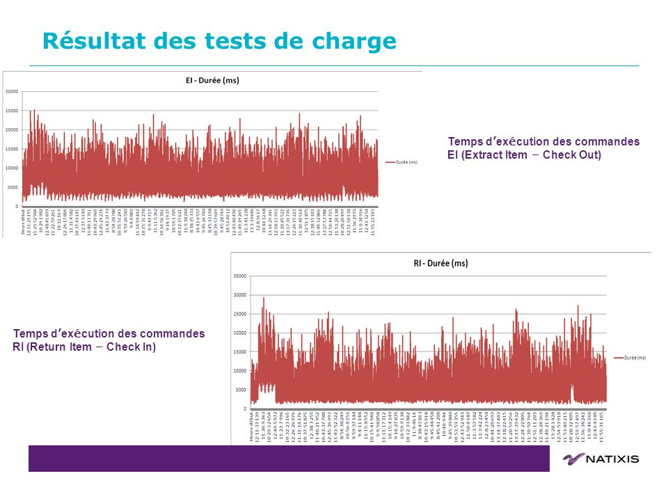 COPIL du 31/08/2011COPIL du15 Résultat des tests de charge Temps d ex é cution des commandes EI (Extract Item – Check Out) Temps d ex é cution des com