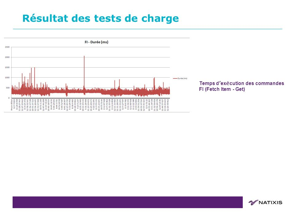 COPIL du 31/08/2011COPIL du16 Résultat des tests de charge Temps d ex é cution des commandes FI (Fetch Item - Get)