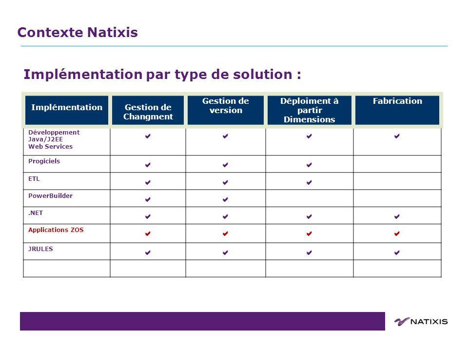 COPIL du 31/08/2011 Contexte Natixis Implémentation dans Dimensions 10.1