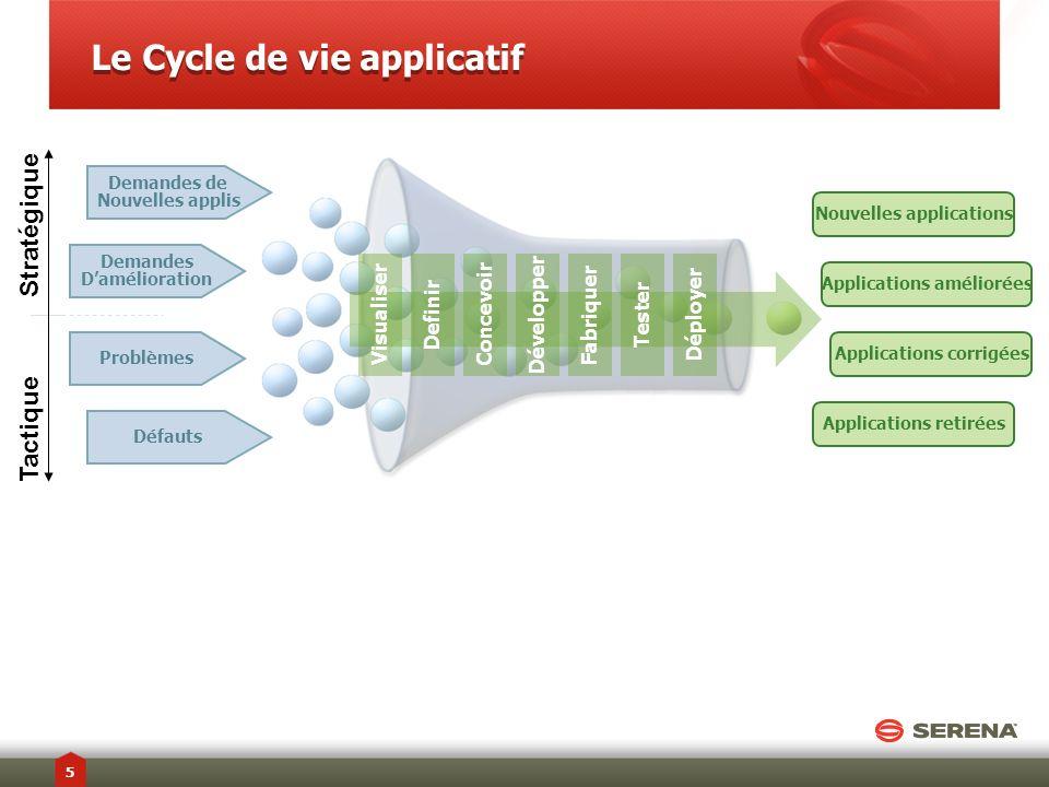 Le Cycle de vie applicatif VisualiserDefinirConcevoirDévelopperFabriquerTesterDéployer Nouvelles applications Applications améliorées Applications cor