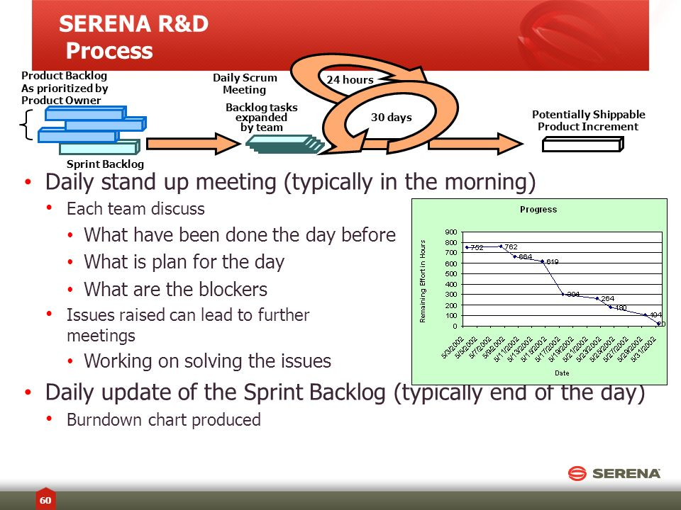 Multiple Sprint teams work in parallel Scrum of scrums meeting are regularly hold for scrum masters Progress shared with a larger audience SERENA R&D Process 61 30 days 24 hours Product Backlog As prioritized by Product Owner Sprint Backlog Backlog tasks expanded by team Potentially Shippable Product Increment Daily Scrum Meeting