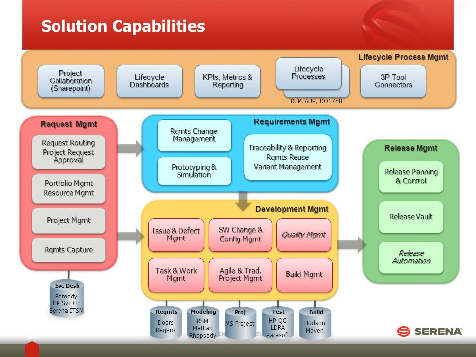 Solution Capabilities SERENA SOFTWARE INC. 68 Lifecycle Process Mgmt Project Collaboration (Sharepoint) Lifecycle Dashboards KPIs, Metrics & Reporting