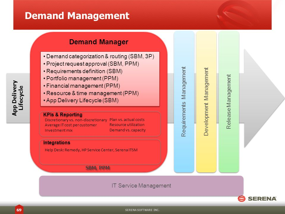 Demand Management SERENA SOFTWARE INC. 69 Demand Manager Requirements Management Development Management Release Management App Delivery Lifecycle IT S