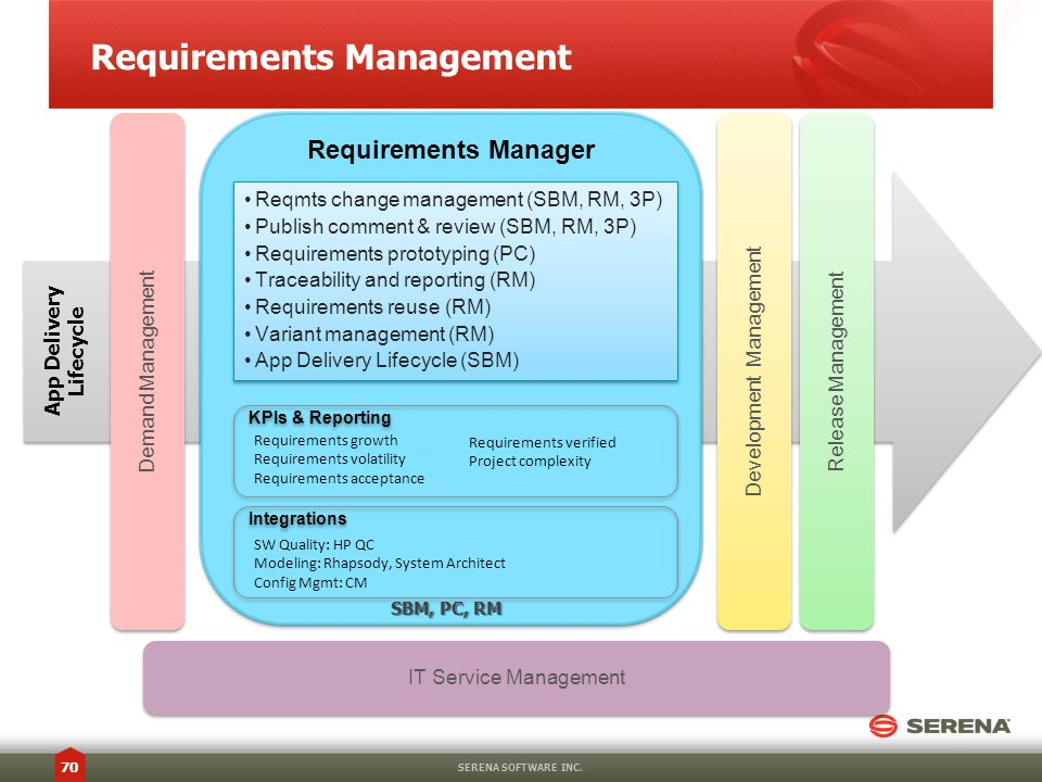 Requirements Management SERENA SOFTWARE INC. 70 Requirements Manager Development Management Release Management App Delivery Lifecycle IT Service Manag