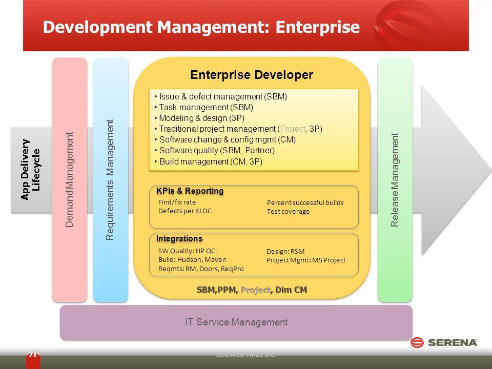 Development Management: Enterprise SERENA SOFTWARE INC. 71 Enterprise Developer Release Management App Delivery Lifecycle Issue & defect management (S